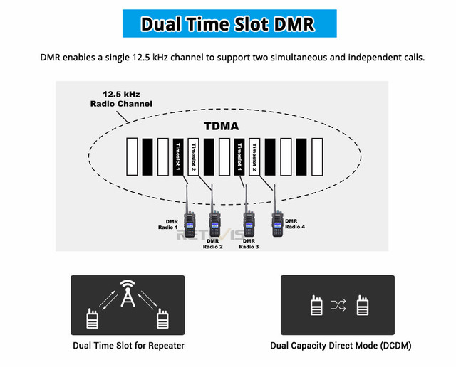 Цифровая рация retevis ailunce hd1 Двухдиапазонная dmr радио