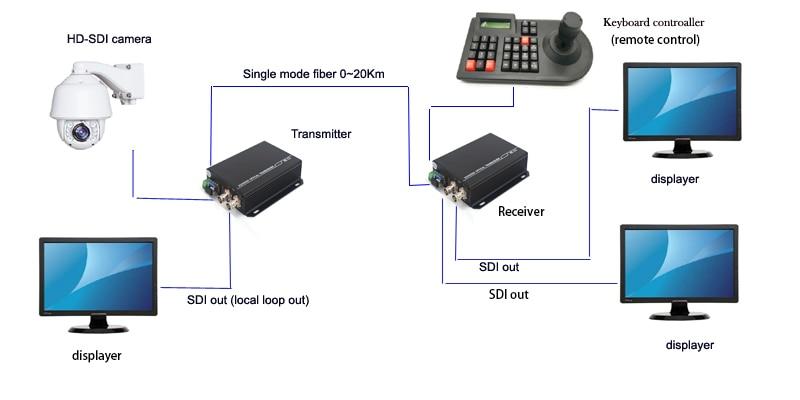 Image 5 - 3G HD SDI Video/Audio/RS485 Data over Fiber optic Media Converters Transmitter Receiver single fiber 10Km SFP LC HD video-in Fiber Optic Equipments from Cellphones & Telecommunications