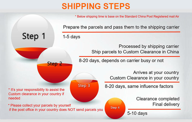 Shipping steps