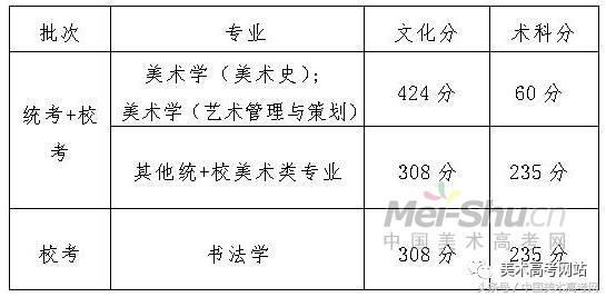 广州美术学院分数线是多少,广州美术学院招生简介!