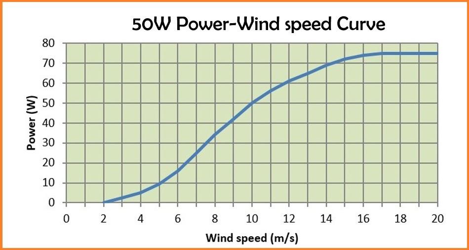 50W wind turbine generator