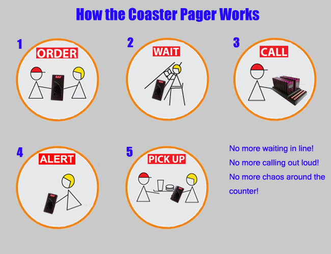 How the coaster pager works K-TP20 1