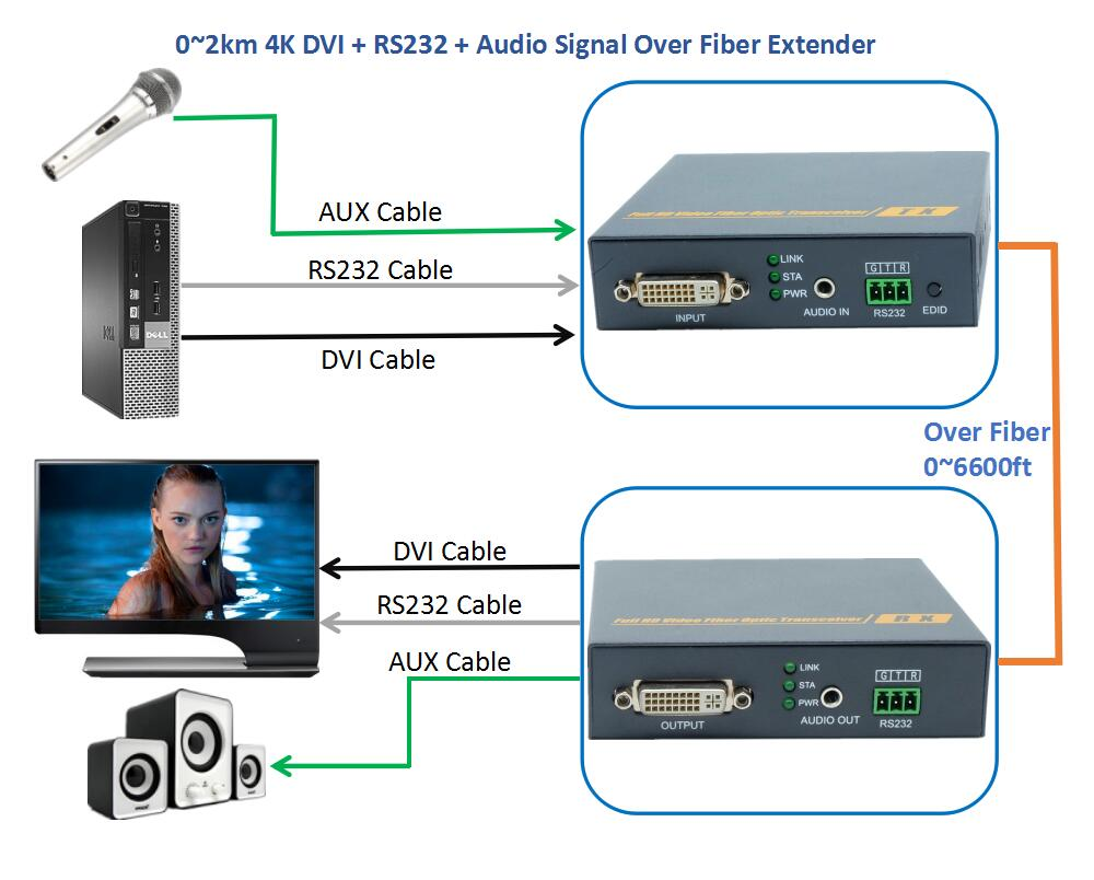 4K DVI Audio RS232 Signal Over Fiber Optic Extender 2km No Loss No Delay Fiber Optical