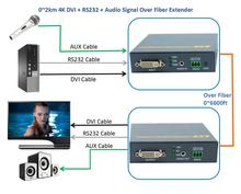 4K DVI Audio RS232 Signal Over Fiber Optic Extender 2km No Loss No Delay Fiber Optical DVI Video Converter Transmitter(TX + RX)