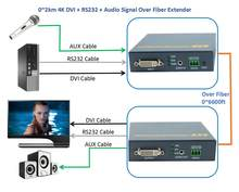 4 K Audio DVI RS232 Sinyal Melalui Serat Optik Extender 2 km No kerugian Tidak Ada Delay Serat Optik DVI Video Converter Transmitter (TX + RX)(China)