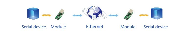 UART-TO-ETH-application-3