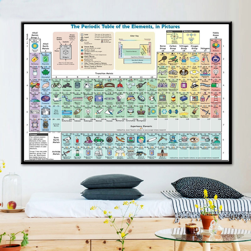 Poster Periodic Table of the Elements Room School Art Wall Cloth Print 8
