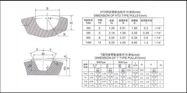 Купить с кэшбэком Cheap price 20 teeth 3M timing bars,timing pulleys, timing belts,aluminum stock bar