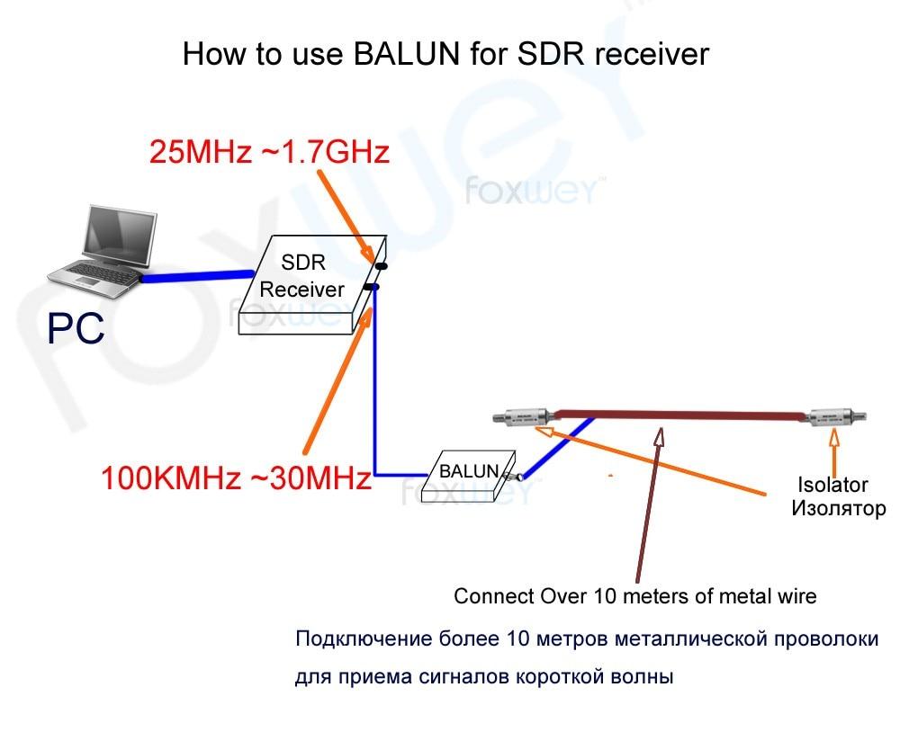 Antenna Bevande Per 9 Hf Nºmagnetico A Lunga 1 Balun Filo xqaCBS