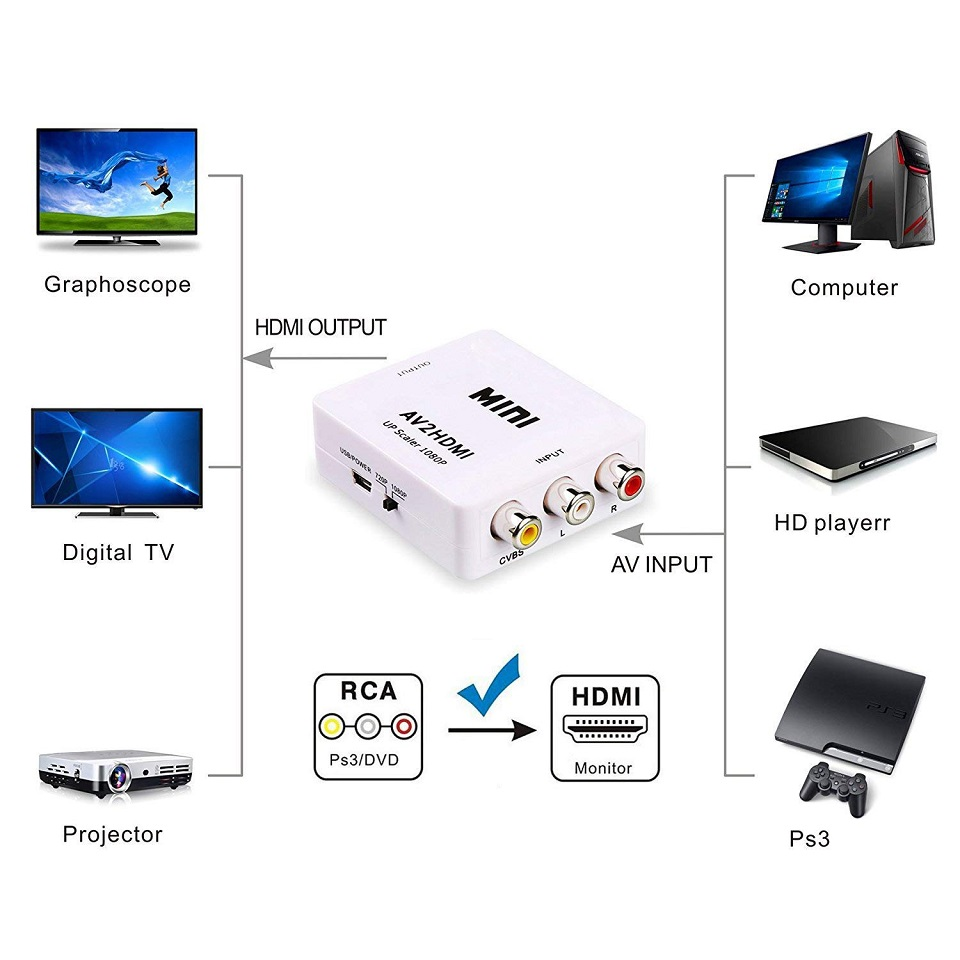 Mini 1080P Composite AV RCA to HDMI Video Converter Adapter Full HD 720 1080p UP Scaler AV2HDMI for HDTV Standard TV L3EF in HDMI Cables from Consumer Electronics