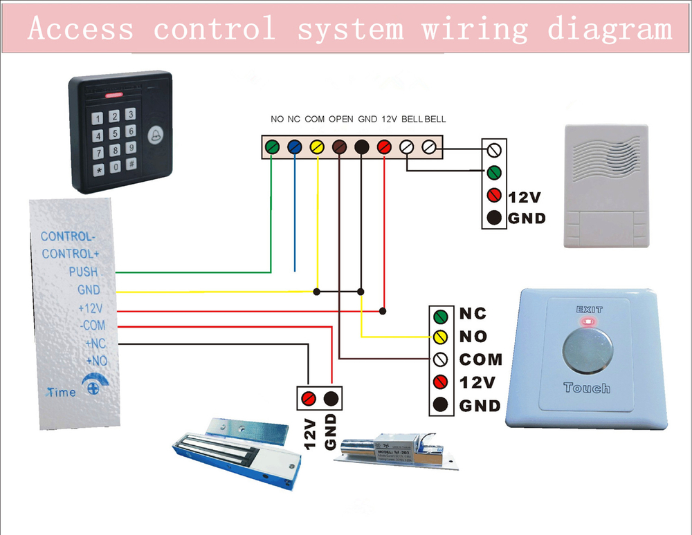 Security & Protection Access Control Kits Humble Free Software Wiegand Interface C3-200 Card Access Control Panel Keypad Card Reader Switch Magnetic Lock Card Register Id Card With The Best Service