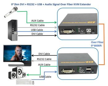 DVI Audio RS232 USB Signal Over Fiber Optic KVM Extender 2km No Loss No Delay Keyboard Mouse Fiber Optical DVI Video Converter