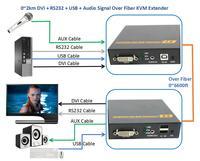 Dvi аудио RS232 USB сигнала по Волокно оптическое KVM extender 2 км без потери без задержки клавиатура Мышь Волокно оптический dvi видео конвертер