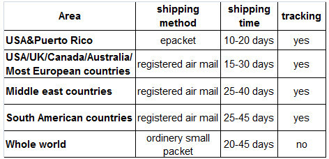 shipping methods and time