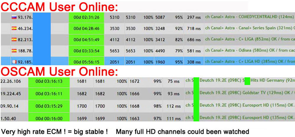Satxtrem OSCAM Germany Cccam cline for 1 year Europe Cccam Portugal Spain  Poland server hd Stable for DVB S2 Satellite Receiver