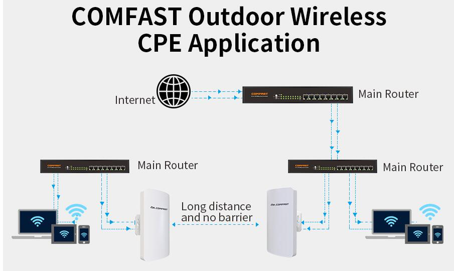 2pcs Outdoor Mini WiFi Repeater / Router / Access Point WiFi Range Extender 11dbi Antennas Wifi Wireless AP bridge Router cpe 5pc mini cpe wifi router wireless outdoor ap router wifi repeater 300mbps 11dbi extender access point bridge client router poe