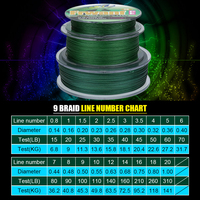 Frwanf Braided Fishing Line 9 Strands 500M Japanese Multifilament Fishing Line Japan Thread Braided Wire