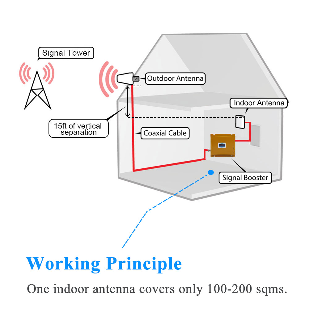 Lintratek Booster 3G 2100 MHz GSM 900 MHz Dual Band Penguat Sinyal - Aksesori dan suku cadang ponsel - Foto 5