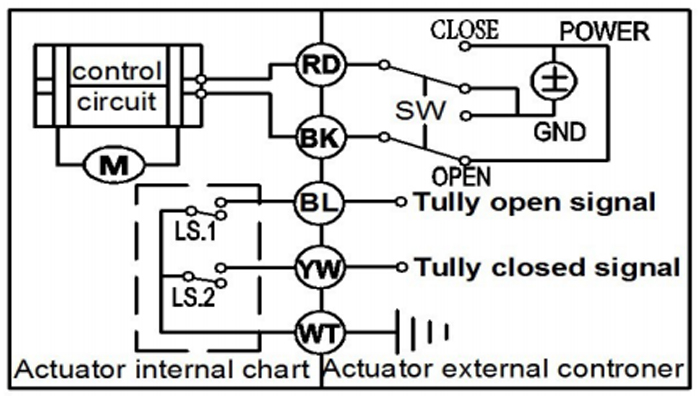 Dc24v 5 wires upvc dn20 motor operated valve bspnpt 34 electric close valve rd wires connect with positive meanwhile bk wires connect with negative the actuator automatically cut off the outside power after valve asfbconference2016 Choice Image