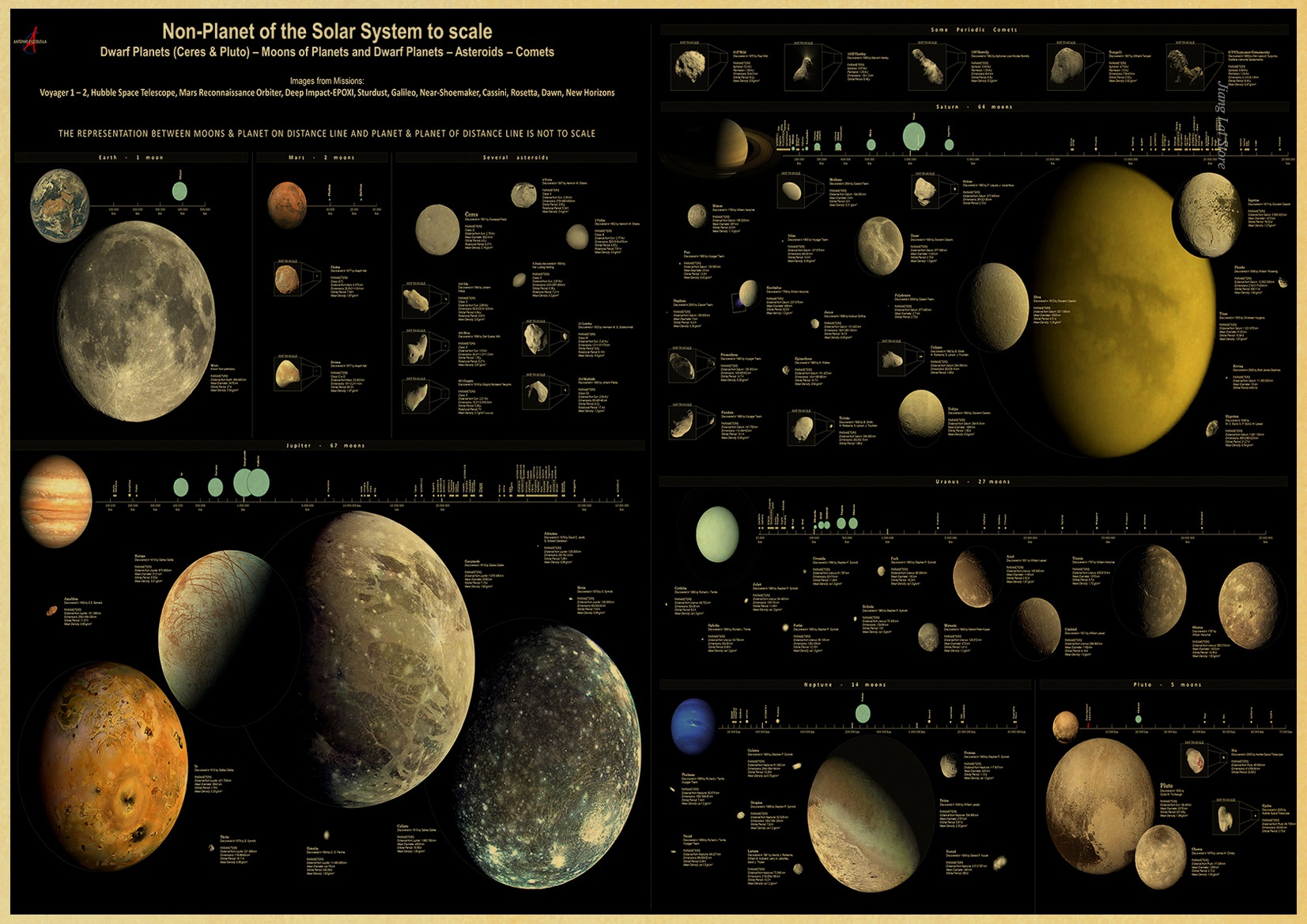 Detail Feedback Questions About Nine Planets In The Solar