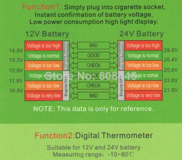 2 in 1 Car 12V and 24V Red Green Dual Display LED Dual Digital Car battery monitor voltmeter thermometer -10-80 Celsius