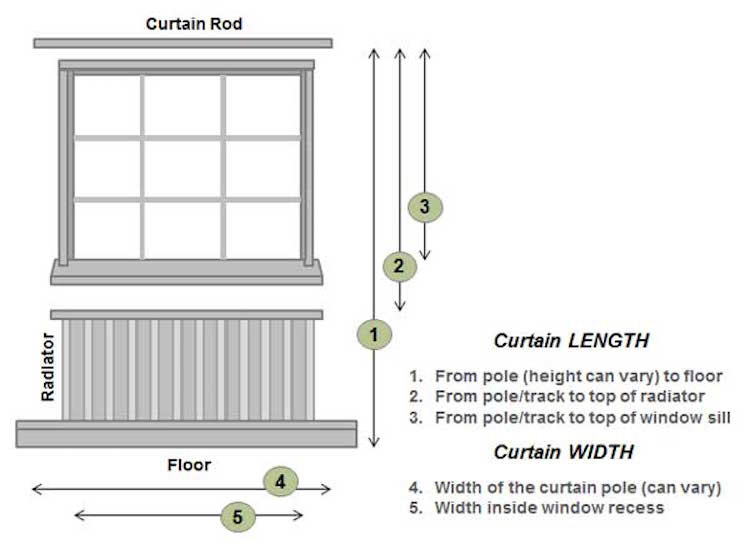 window_curtain_diagram_a4who