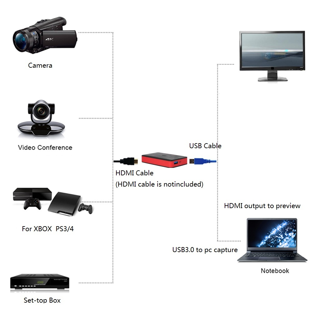 HDMI to USB3.0 Capture Card Grabber, 1080P 60fps, Live Steaming to Youtube with HDMI Output for windows. mac. llinux, abdroid