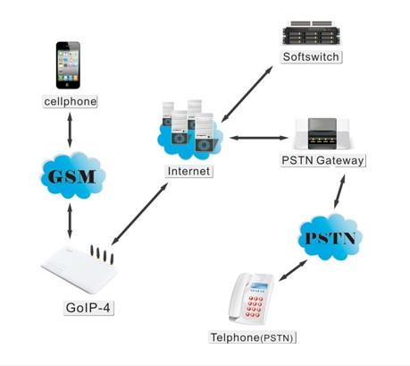 GoIP 4 ports gsm voip/sip/gsm gateway
