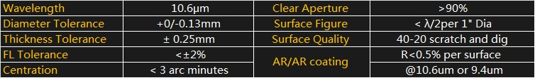 USA laser focus lens specification