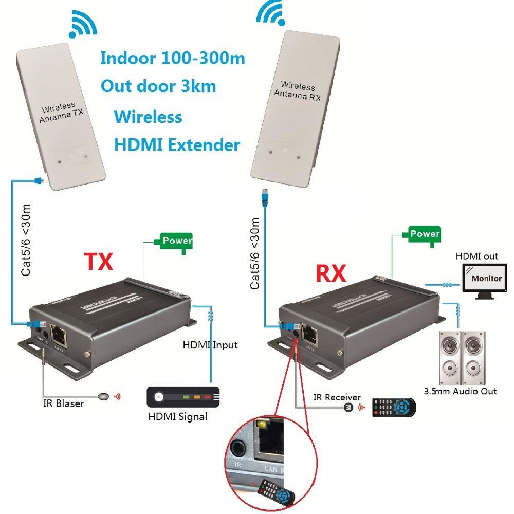 Беспроводной HDMI удлинитель ИК пульт дистанционного Поддержка 1080 P расширить до 300 м максимальной внутренней и 3 км максимально открытый бесп