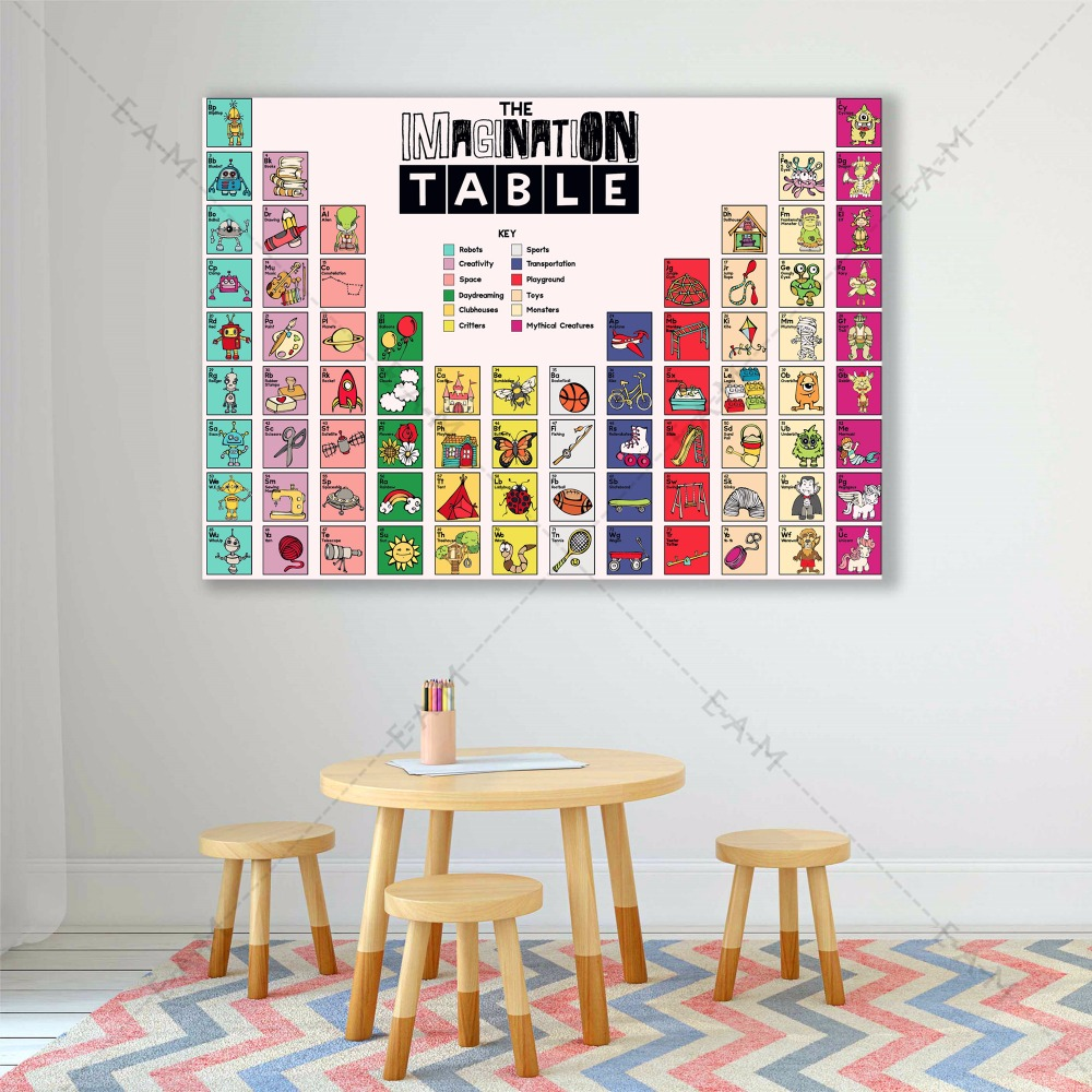 Kitchen Periodic Table Canvas Art Print Painting Poster Wall