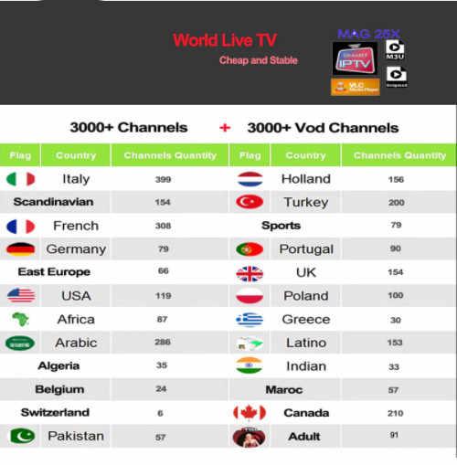 Iptv Espa a Испания голландский Турция Португалия Италия Франция подписка Iptv взрослый M3u Youporn Vod для X96 H96 Htv Android Tv box