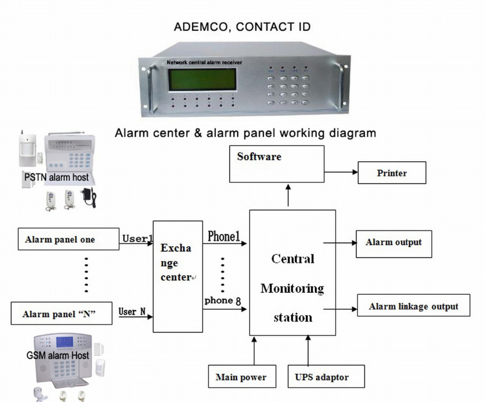 Central Monitoring Stationcms Network Alarm Receiveralarm Center Burglar System Circuit Diagram Using Centeralarm Receiving For Home Security On Alibaba Group