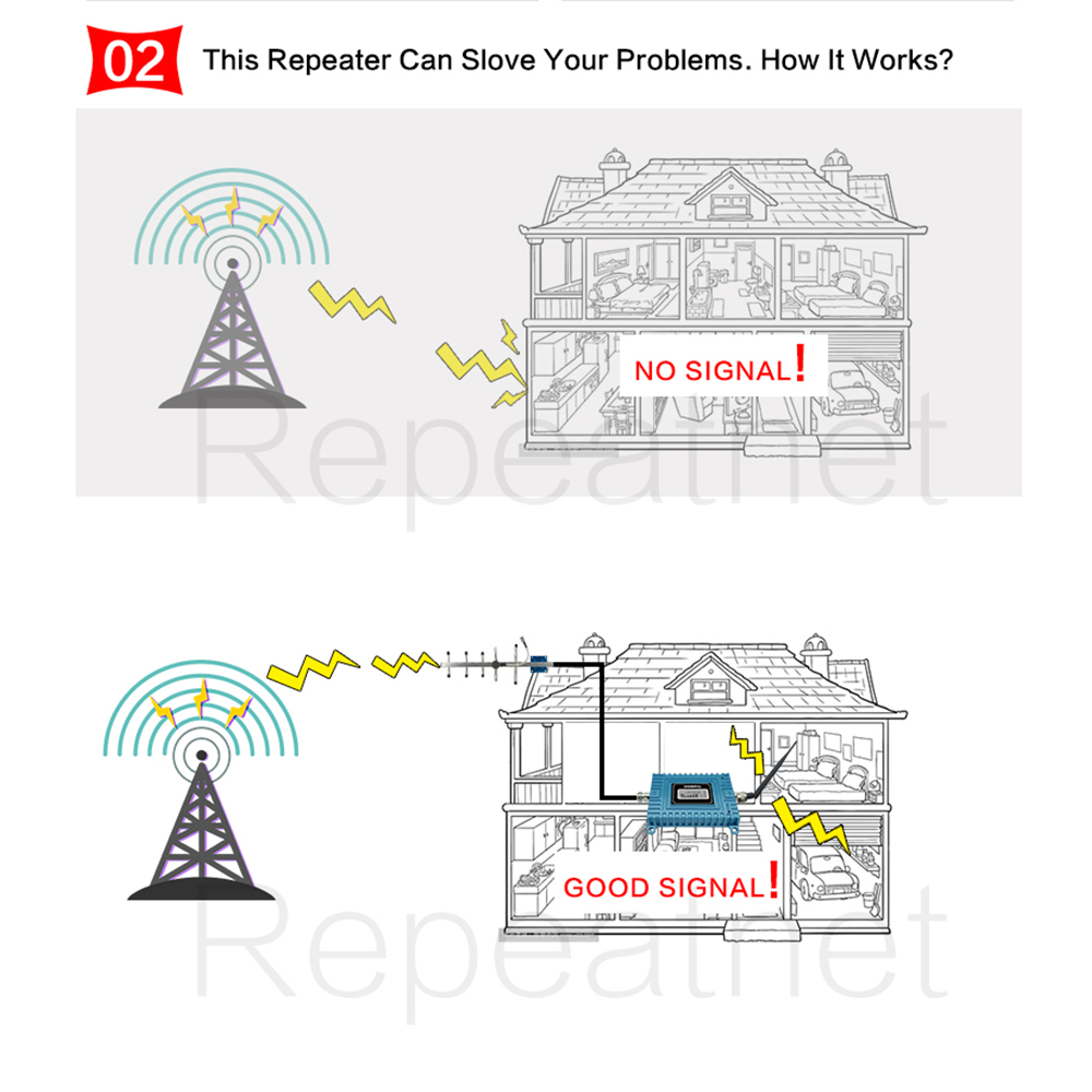 Image 3 - Walokcon 65dB Gain GSM Repeater 900mhz GSM Signal Booster Mobile Cellular Amplifer GSM 900 Yagi Antenna Set Beeline Home Office-in Signal Boosters from Cellphones & Telecommunications