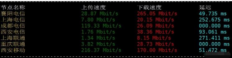 羊毛党之家 cloudsigma马来西亚VPS简单测评,三网速度都不错! https://yangmaodang.org