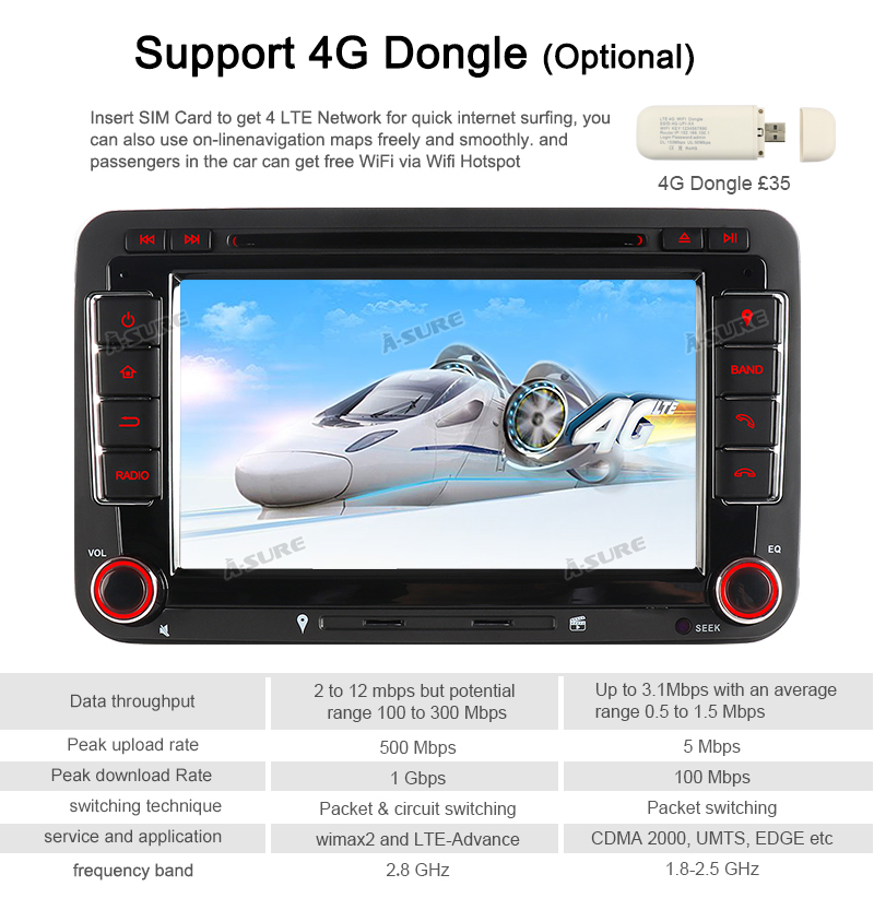 Android 9.0 VW PASSAT TIGUAN Golf 7 2 Din GPS DVD DAB + 70