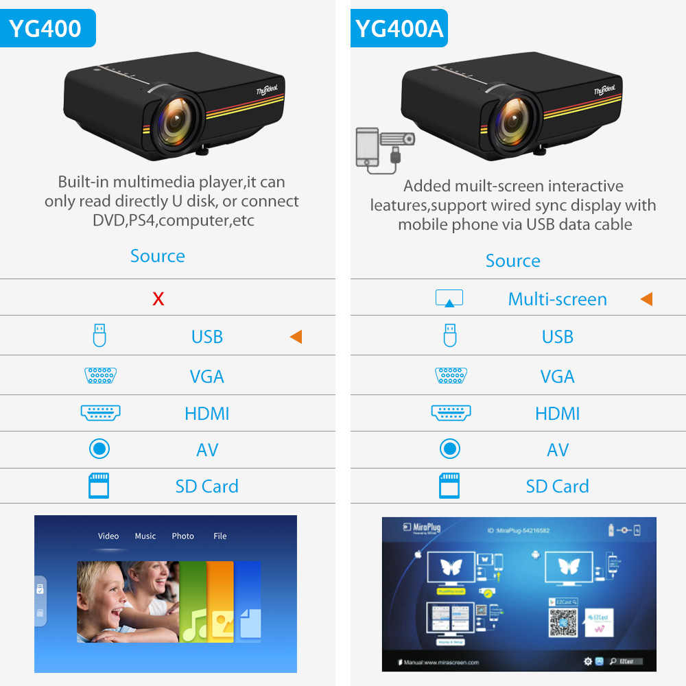 ThundeaL YG400 up YG400A Mini Projetor 1800 Lumen Com Fio Exibição de Sincronização mais estável do que o Wi-fi Beamer Filme AC3 HDMI VGA projetor