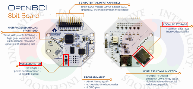 US $408 0 |OpenBCI V3 8bit open source EEG brain wave module 8 Channel  Official wireless version WIFI connect-in Cable Winder from Consumer