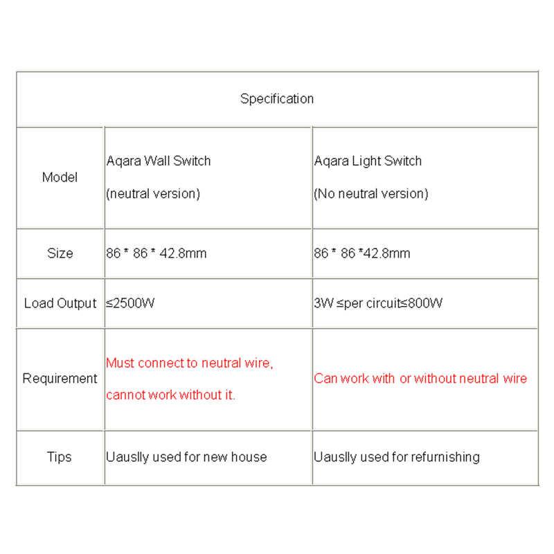 Aqara Wall Light Switch Home ZigBee Neutral Version Single Double Button  Key Smart Home for Xiaomi Mi Home APP MIJIA Gateway Hub