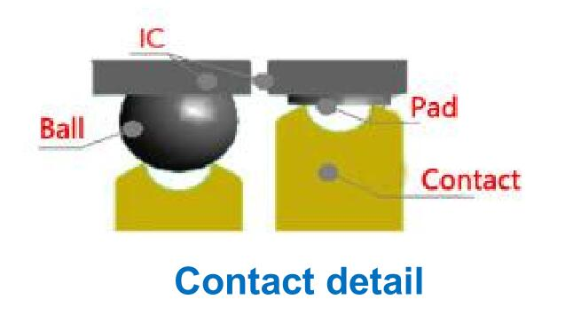 IC connect ways