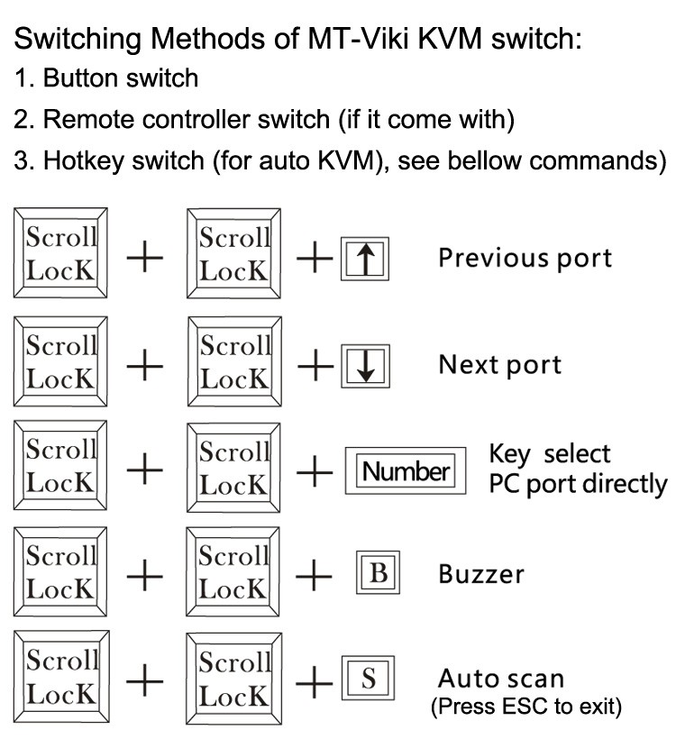 switch methods