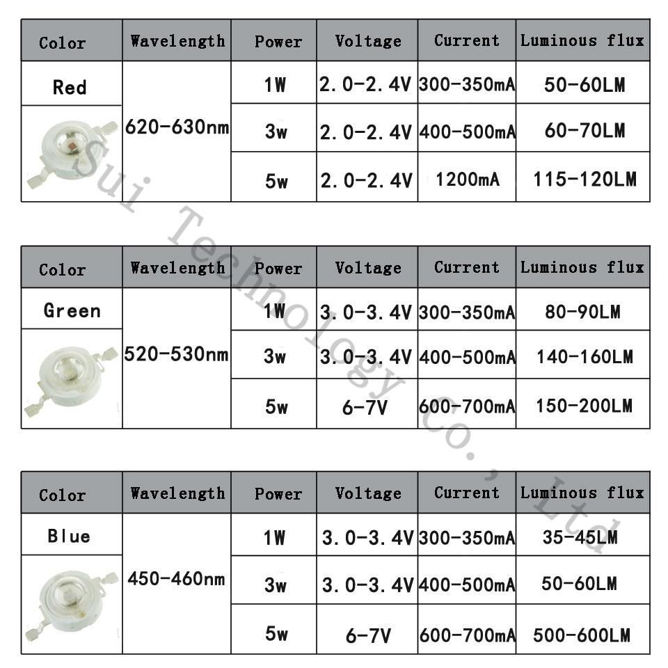 Светодиодный светильник высокой мощности, 1 Вт, 3 Вт, 5 Вт, светодиодный светильник, красный, зеленый, синий, желтый, 1, 3, 5 Вт, SMD интегрированный точечный светильник