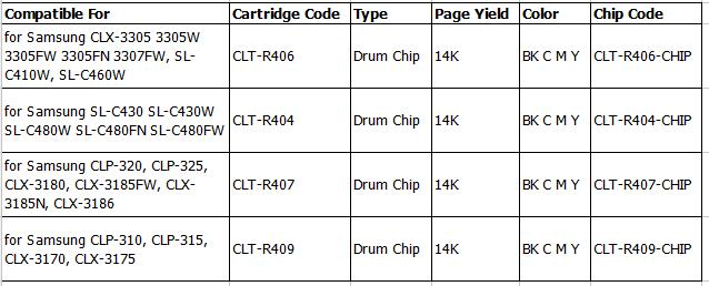 CLT-R404 CLT-R406 CLT-R407 CLT-R409 Фотобарабан чип для Samsung SL-C430 SL-C480 CLP-320 CLP-321 CLP-326 CLX-3180 CLP-360 CLP-362