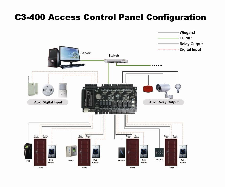 TCP/IP 4 doors access control panel access control board C3 400 door access  control system with power supply and protect box-in Access Control Systems