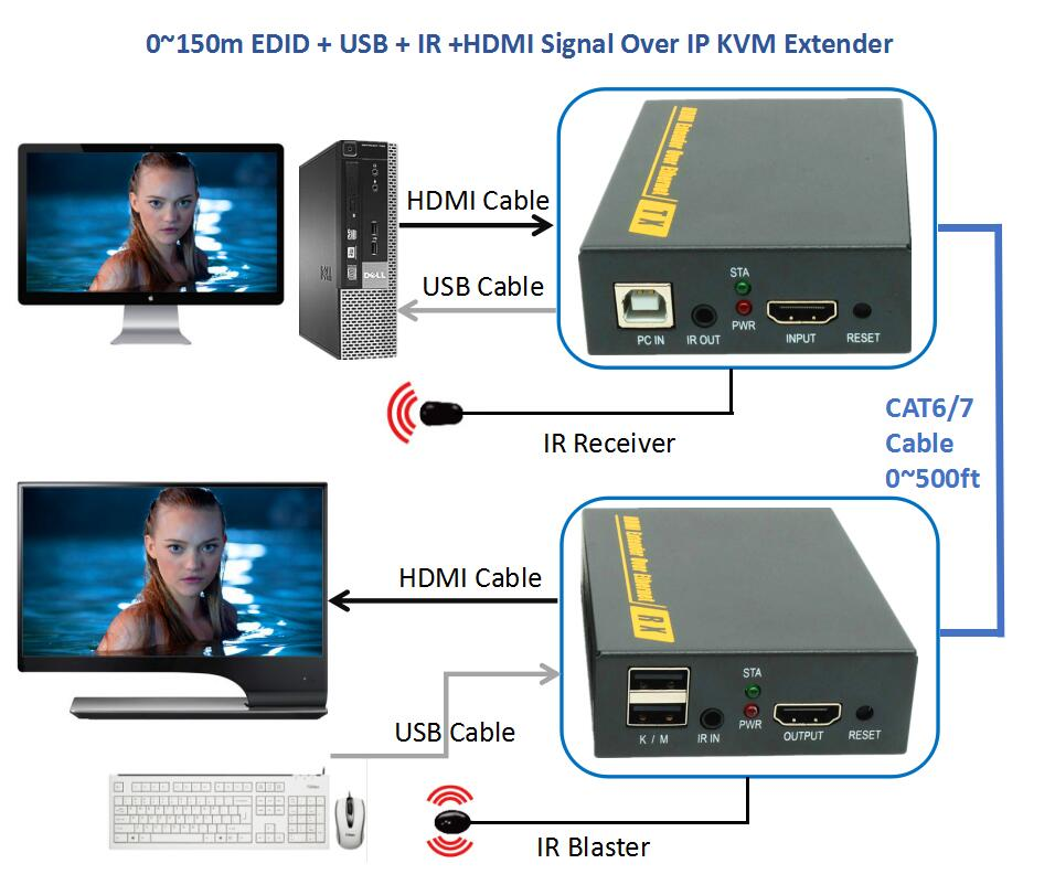 DT103KM(150m) 500ft USB IR HDMI Signal Over IP Network KVM Extender 1080P HDMI Keyboard Mouse KVM Extender Via RJ45 Cat6/7 Cable mirabox usb hdmi kvm extender up to 80m over cat5 cat5e cat6 cat6e lan rj45 single cable lossless non delay with mouse control