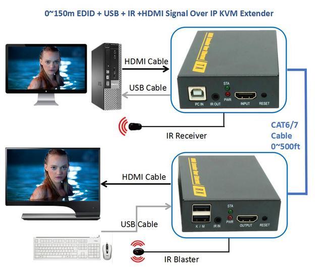 DT103KM(150m) 500ft USB IR HDMI Signal Over IP Network KVM Extender 1080P HDMI Keyboard Mouse KVM Extender Via RJ45 Cat6/7 Cable