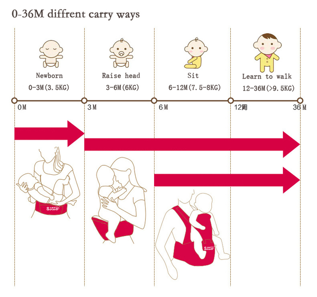 Ergonomic Baby Carrier with Hipseat Kids 0-36M