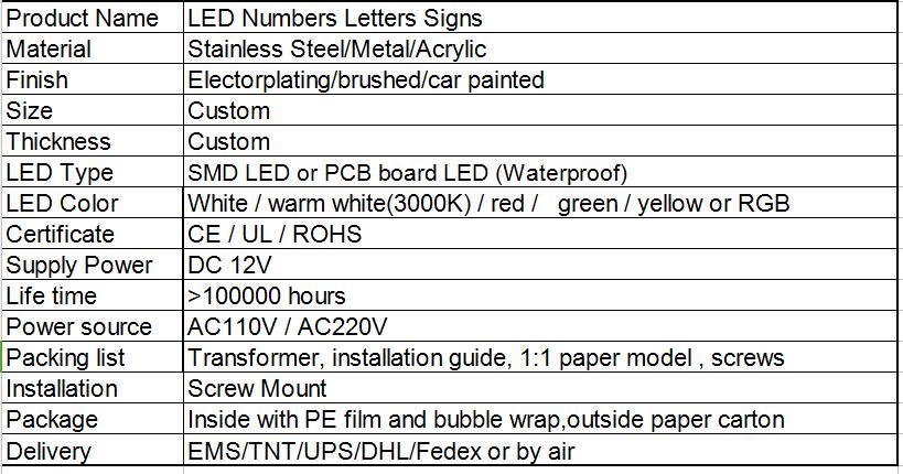 led information