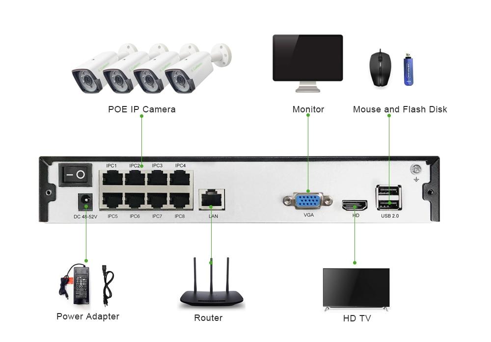 HTB1XOimbfc3T1VjSZLeq6zZsVXaH 4ch 5MP POE Kit H.265 System CCTV Security Up to16ch NVR Outdoor Waterproof IP Camera Surveillance Alarm Video P2P G.Craftsman