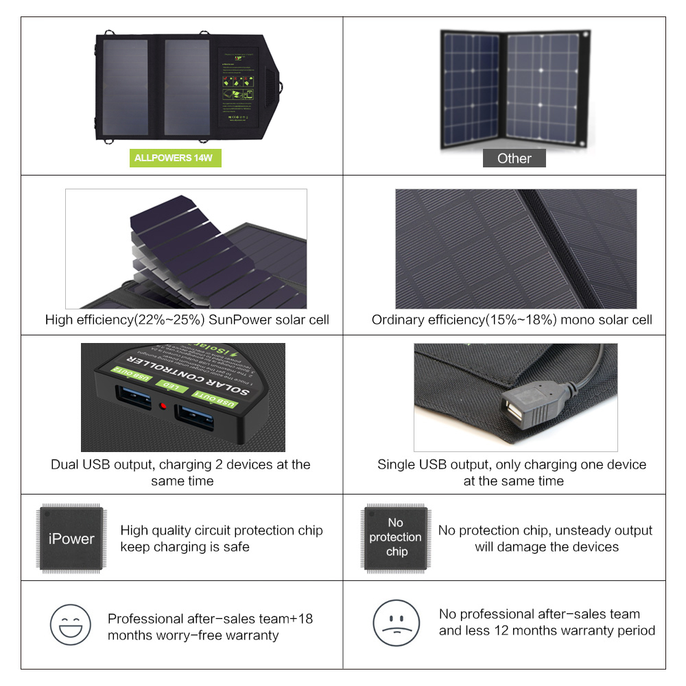 ALLPOWERS 14W Mobile Phone Charger Dual USB 5V 2.4A Solar Panel Power Charger for Smartphones